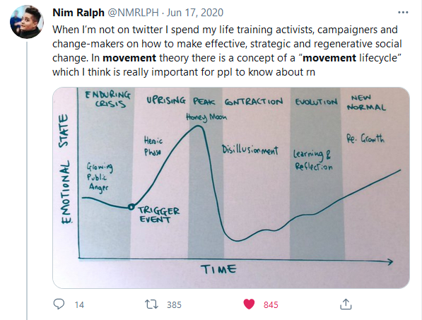 """Tweet from Nim Ralph @NMRLPH: When I'm not on twitter I spend my life training activists, campaigners and change-makers on how to make effective, strategic and regenerative social change. In movement theory there is a concept of a """"movement lifecycle"""" which I think is really important for ppl to know about rn Graph with X axis as emotional state and y as time. Showing the stages of a movement lifecycle (enduring crisis, uprising, peak, contraction, evolution, new normal) and an indicator that emotional state peaks in the peak and drops severely in the contraction stage"""