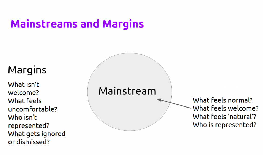 Diagram of Mainstreams and Margins. A circle in the centre is labelled 'Mainstreams' with the questions What feels normal? What feels welcome? What feels 'natural'? Who is represented? The Margins: What isn't welcome? What feels uncomfortable? Who isn't represented? What gets ignored or dismissed?